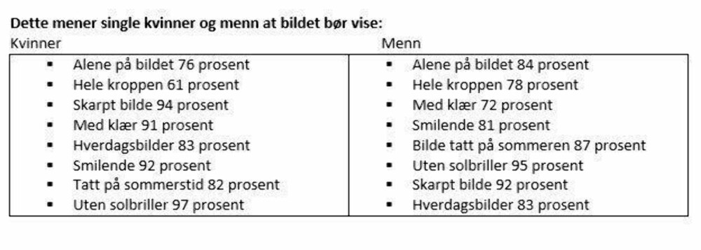 Sjovt eksempel dating profiler