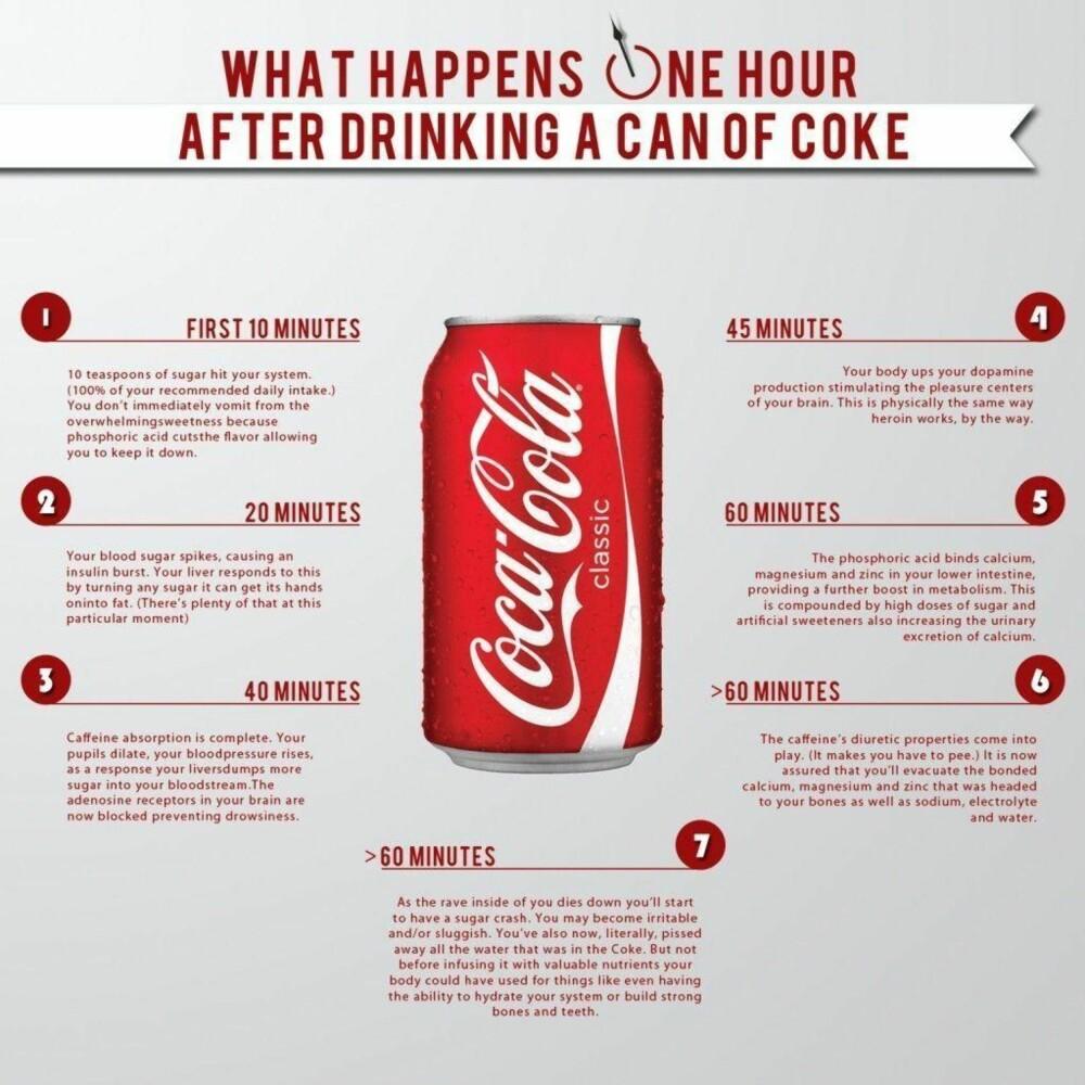 fb7cea71 Dette skjer i kroppen når du drikker en boks med Cola - Helse